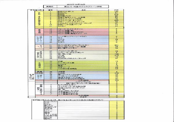 2015クリーンエイド集計表