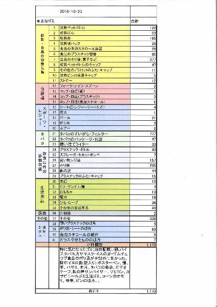 散乱ゴミ集計表2016