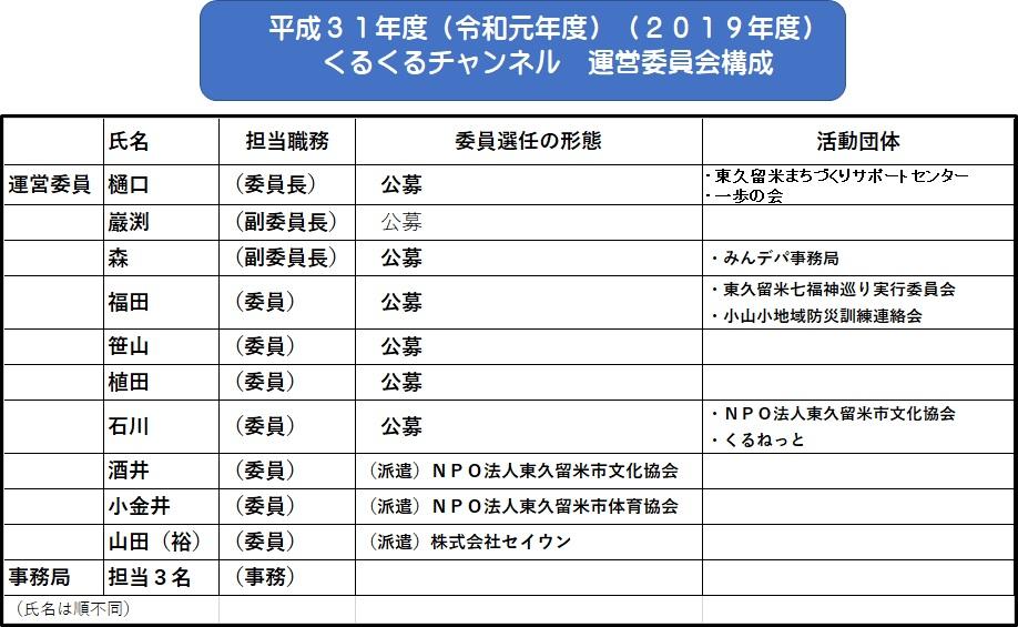 これらを実施するために活動する運営委員は以下の通りです。 任期は平成31年度(令和元年)~令和2年度までの2年間です。